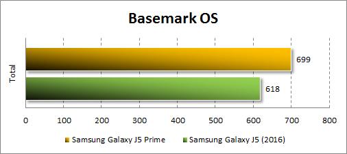Результаты Samsung Galaxy J5 Prime в Basemark OS
