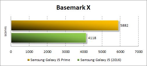 Результаты Samsung Galaxy J5 Prime в Basemark X