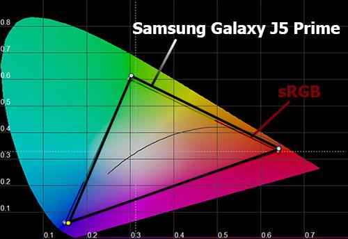Цветовой охват экрана Samsung Galaxy J5 Prime