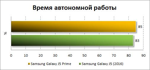 Результаты автономности Samsung Galaxy J5 Prime
