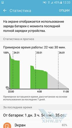 Статистика энергопотребления Samsung Galaxy J5 Prime