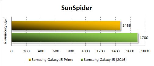 Результаты Samsung Galaxy J5 Prime в SunSpider