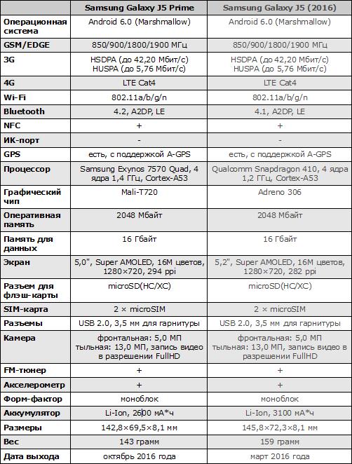 Характеристики Samsung Galaxy J5 Prime