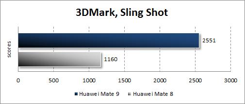 Huawei Mate 9 в 3DMark
