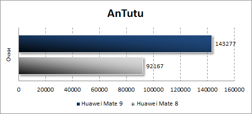 Huawei Mate 9 в Antutu
