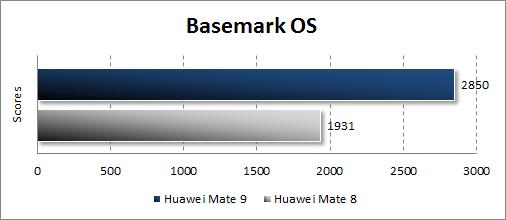 Huawei Mate 9 в BasemarkOS