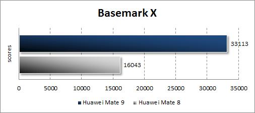 Huawei Mate 9 в BasemarkX