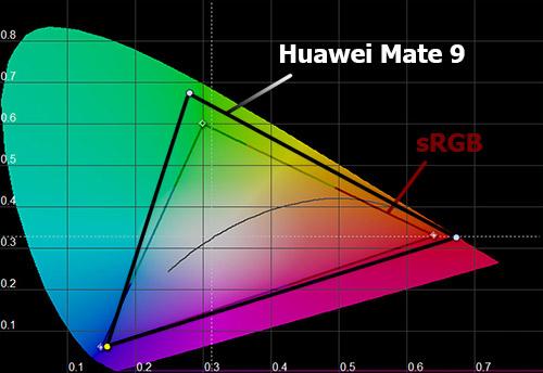Цветовой охват Huawei Mate 9