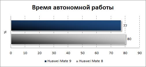 Автономность Huawei Mate 9