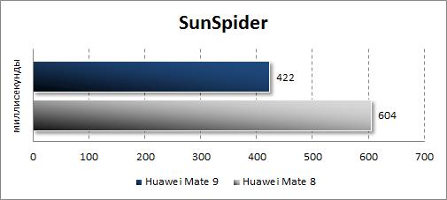 Результаты Huawei Mate 9 в SunSpider