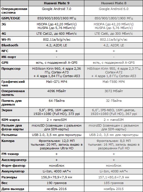 Характеристики Huawei Mate 9