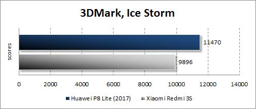 Huawei P8 Lite (2017) в 3DMark