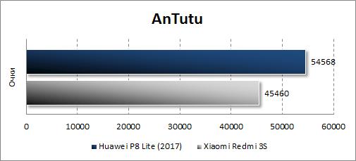 Huawei P8 Lite (2017) в Antutu
