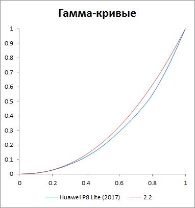 Гамма-кривые дисплея Huawei P8 Lite (2017)