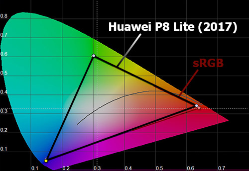 Цветовой охват Huawei P8 Lite (2017)