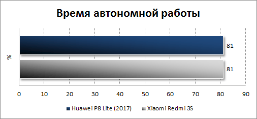 Автономность Huawei P8 Lite (2017)