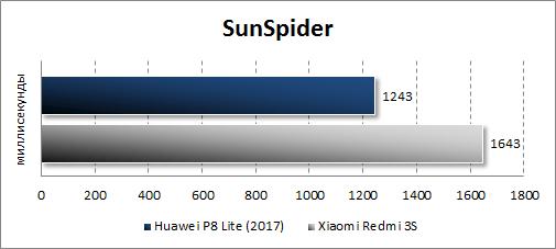 Результаты Huawei P8 Lite (2017) в SunSpider