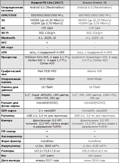 Характеристики Huawei P8 Lite (2017)