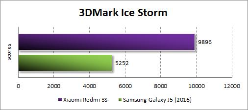 Результаты Xiaomi Redmi 3S в 3DMark