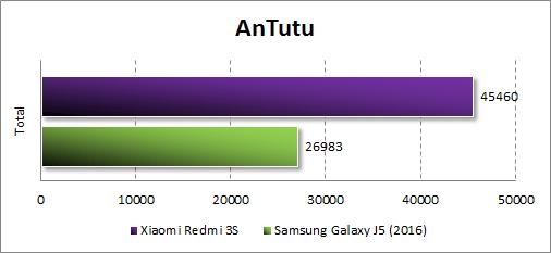 Результаты Xiaomi Redmi 3S в Antutu