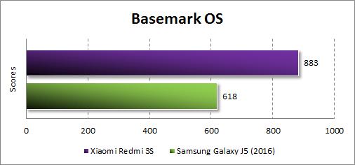Результаты Xiaomi Redmi 3S в Basemark OS