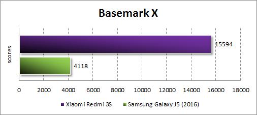 Результаты Xiaomi Redmi 3S в Basemark X