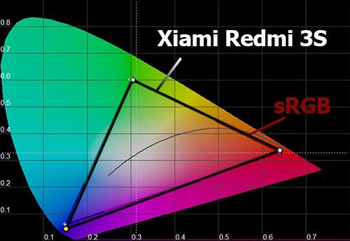 Цветовой охват экрана Xiaomi Redmi 3S