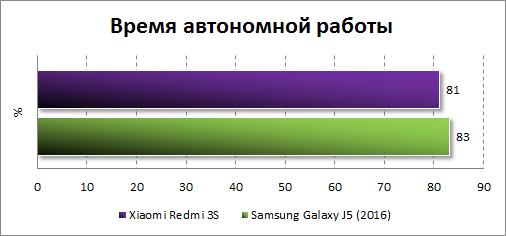 Результаты тестирования автономности Xiaomi Redmi 3S