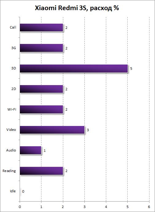 Автономность Xiaomi Redmi 3S