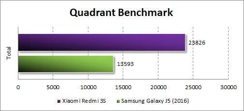 Результаты Xiaomi Redmi 3S в Quadrant