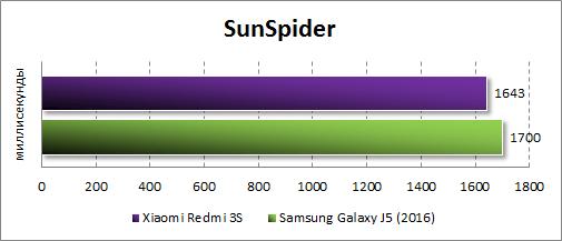 Результаты Xiaomi Redmi 3S в SunSpider