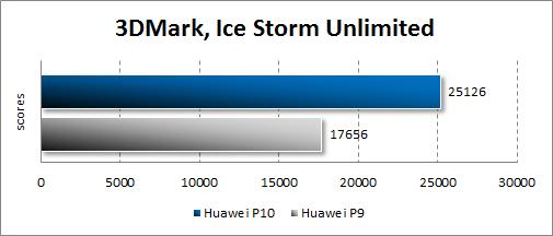 Производительность Huawei P10 в 3Dmark