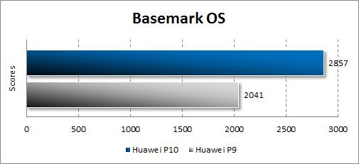 Производительность Huawei P10 в Basemark OS
