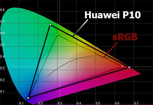 Цветовой охват Huawei P10