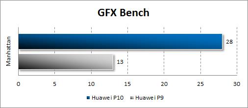Производительность Huawei P10 в GFX Bench