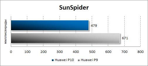 Производительность Huawei P10 в SunSpider