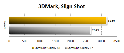 Результаты Samsung Galaxy S8 в 3DMark