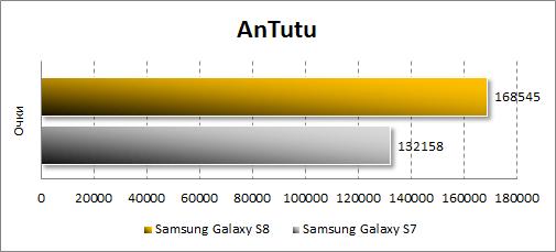 Результаты Samsung Galaxy S8 в Antutu