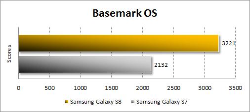 Результаты Samsung Galaxy S8 в Basemark OS