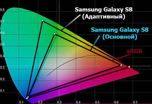 Цветовой охват экрана Samsung Galaxy S8