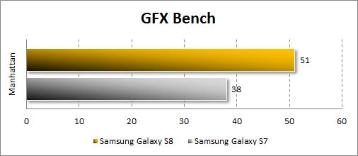 Результаты Samsung Galaxy S8 в GFX Bench