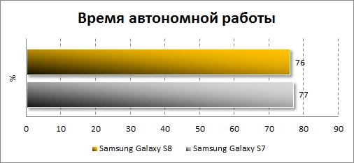 Результаты тестирования автономности Samsung Galaxy S8