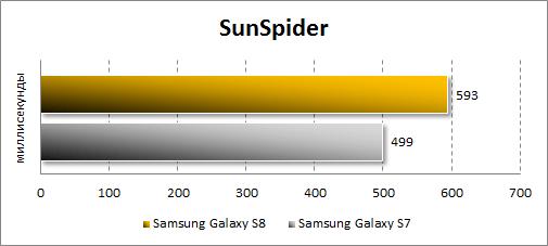 Результаты Samsung Galaxy S8 в Sunspider