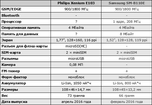 Характеристики Philips Xenium E103