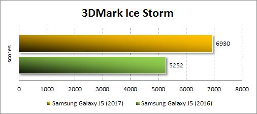 Производительность Samsung Galaxy J5 (2017) в 3DMark