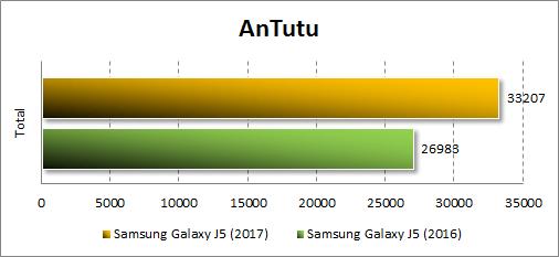 Производительность Samsung Galaxy J5 (2017) в Antutu