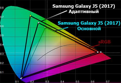 Цветовой охват экрана Galaxy J5 (2017)