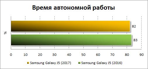 Результаты тестирования автономности Samsung Galaxy J5 (2017)