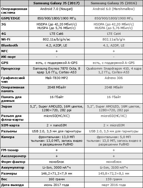 Характеристики Galaxy J5 (2017)
