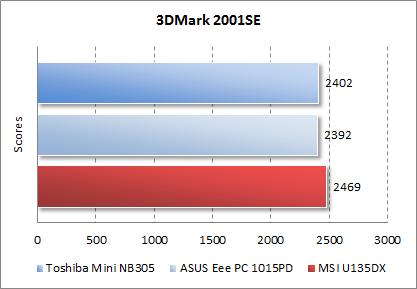 Результаты MSI U135DX в 3DMark 2001